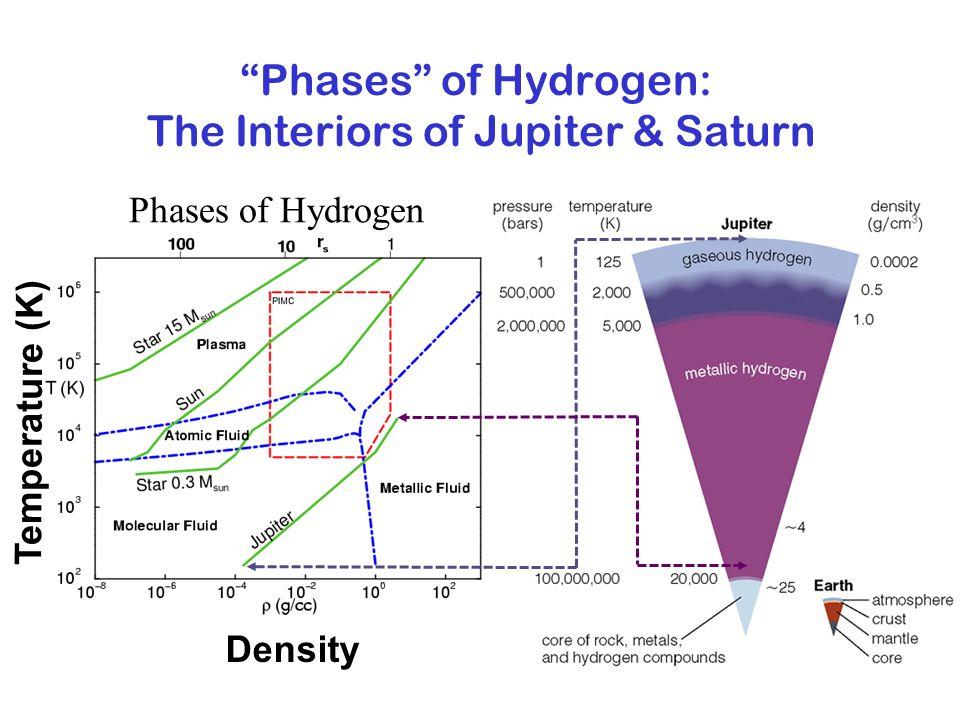 Interior of Jupiter and Saturn