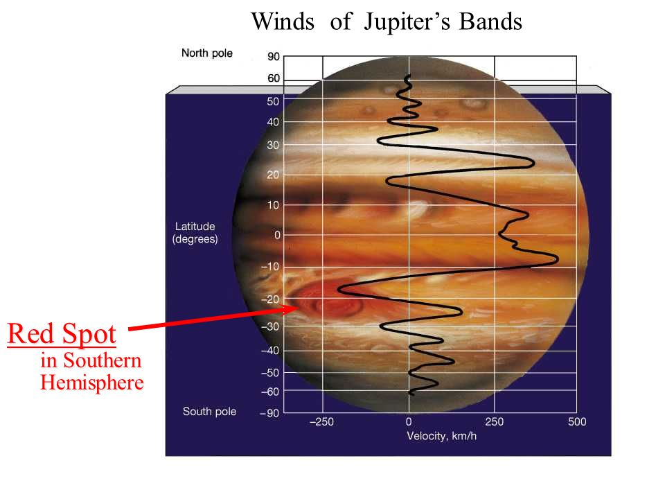 Convection on Jupiter: Warm air rises Coriolis force diverts path sideways Coriolis force is due to rotation of planet Jupiter rotates fast: Period = 10 hours Bands of Jupiter What Causes them?
