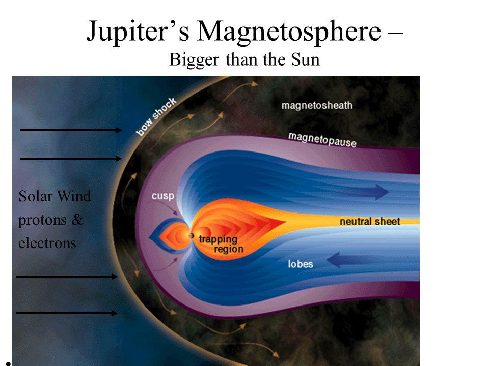 Jupiter's Magnetosphere Ion and neutral mass spectrometer instrument on the Cassini spacecraft, makes the huge magnetosphere surrounding Jupiter visib