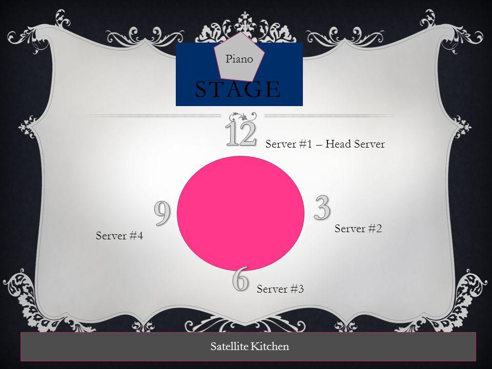 STAGE Piano Server #1 – Head Server Server #2 Server #3 Server #4 Satellite Kitchen