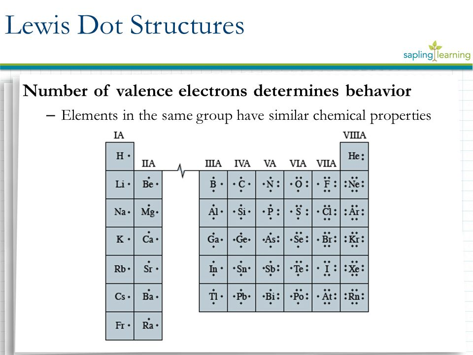 Number of valence electrons determines behavior – Elements in the same group have similar chemical properties Lewis Dot Structures