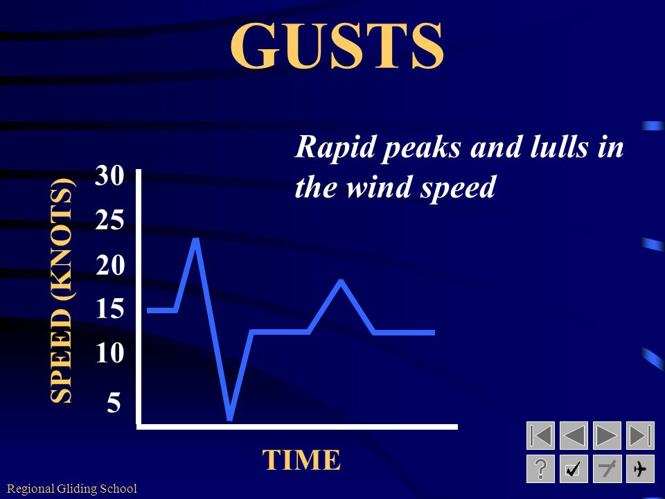 Regional Gliding School A rapid and brief increase in the wind speed.