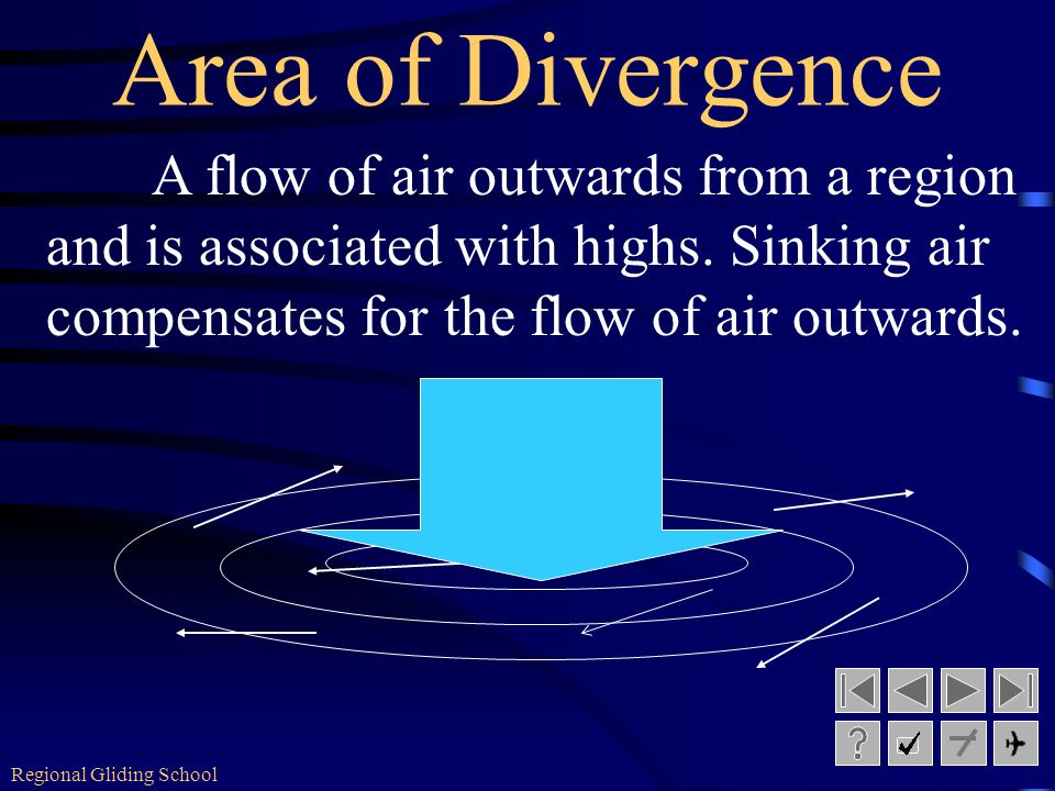 Regional Gliding School Winds within a high Winds blow clockwise and outwards. H