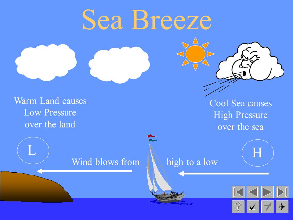Regional Gliding School Sea Breeze Occurs during the day Land heats faster than water causing a low over the land Wind blows from the sea (high pressure area) towards the land (low pressure area)