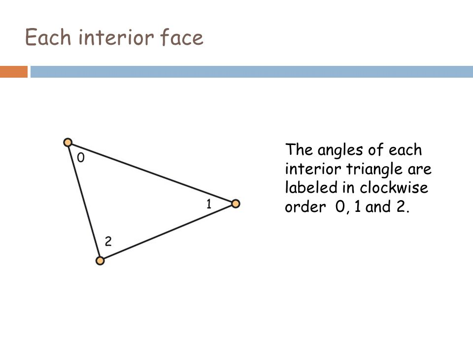 Each interior face The angles of each interior triangle are labeled in clockwise order 0, 1 and 2.