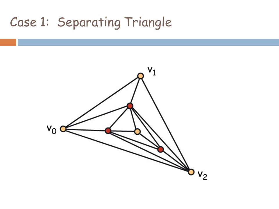 Case 1: Separating Triangle