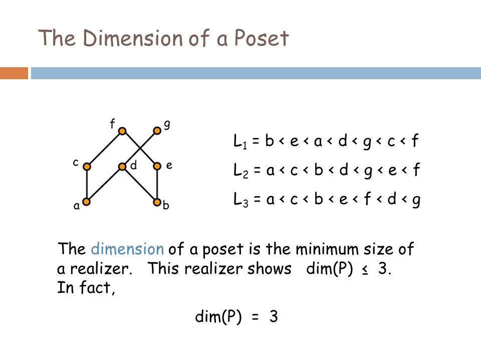 The Dimension of a Poset L 1 = b < e < a < d < g < c < f L 2 = a < c < b < d < g < e < f L 3 = a < c < b < e < f < d < g The dimension of a poset is the minimum size of a realizer.