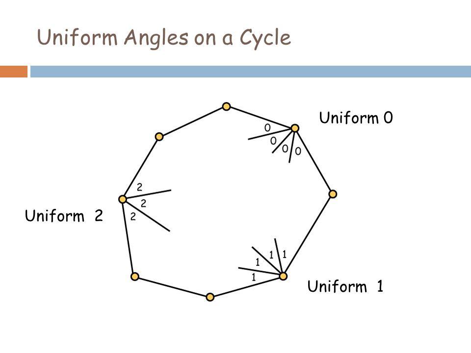 Uniform Angles on a Cycle Uniform 0 Uniform 1 Uniform 2
