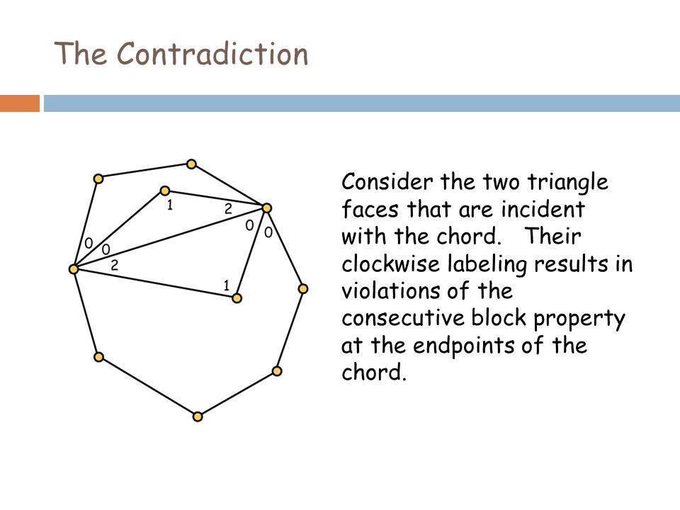 The Contradiction Consider the two triangle faces that are incident with the chord.