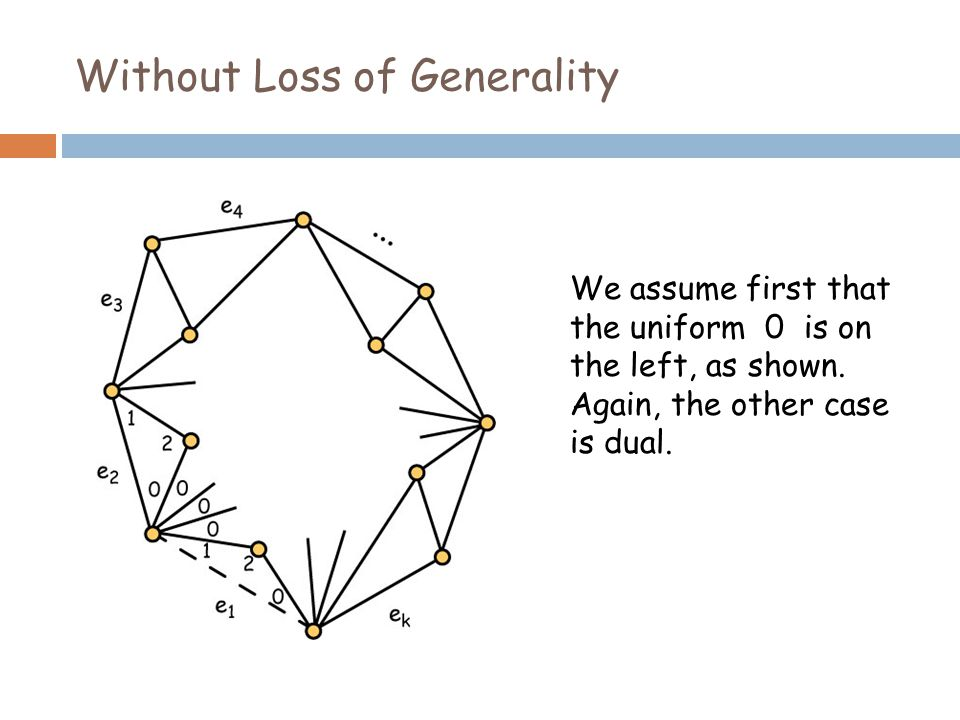 Without Loss of Generality We assume first that the uniform 0 is on the left, as shown.