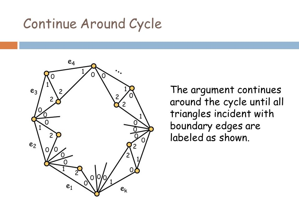 Continue Around Cycle The argument continues around the cycle until all triangles incident with boundary edges are labeled as shown.