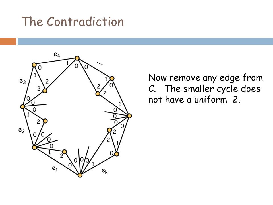 The Contradiction Now remove any edge from C. The smaller cycle does not have a uniform 2.