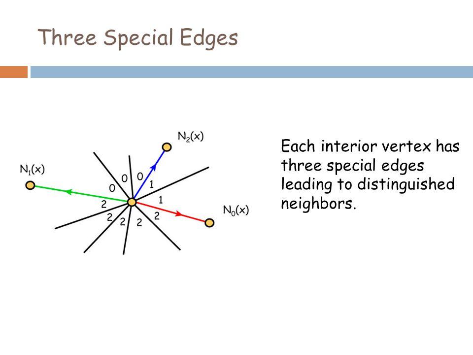 Three Special Edges Each interior vertex has three special edges leading to distinguished neighbors.
