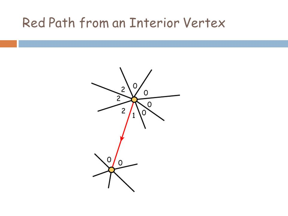 Red Path from an Interior Vertex