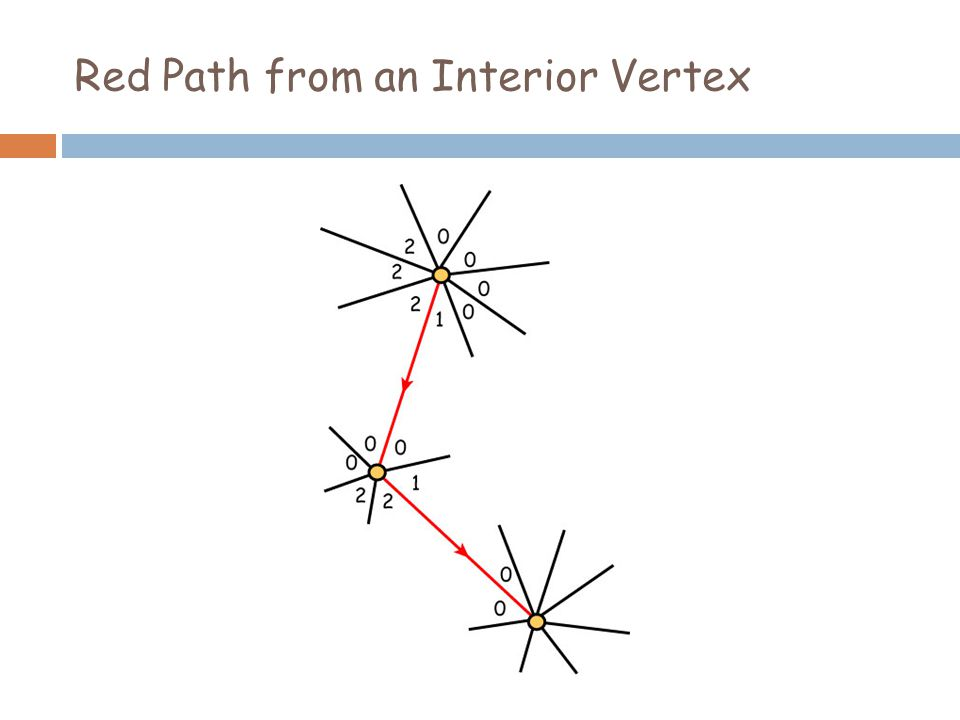 Red Cycle of Interior Vertices?.