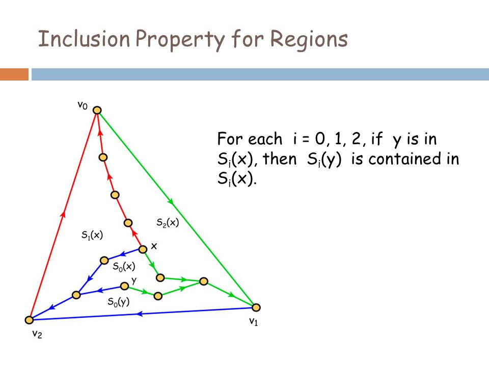 Inclusion Property for Regions For each i = 0, 1, 2, if y is in S i (x), then S i (y) is contained in S i (x).