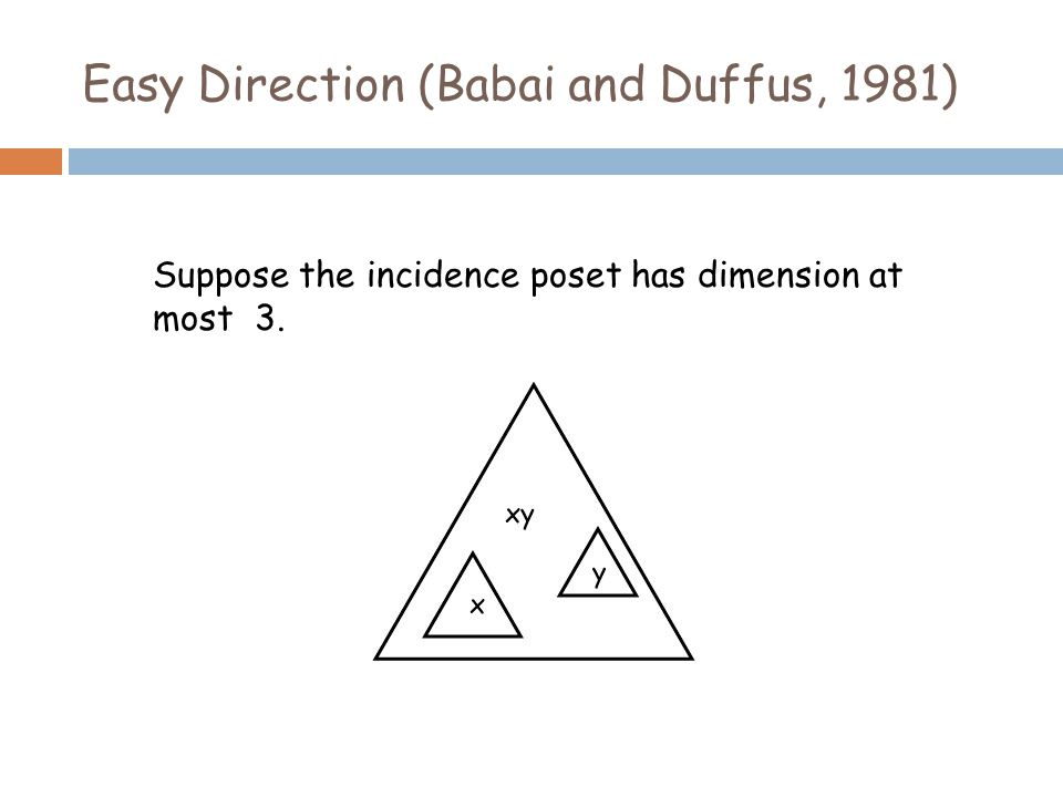 Easy Direction (Babai and Duffus, 1981) Suppose the incidence poset has dimension at most 3.