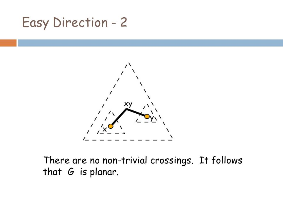 Easy Direction - 2 There are no non-trivial crossings. It follows that G is planar.