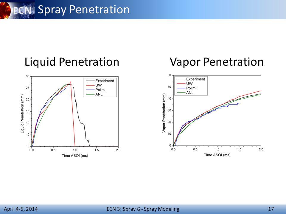 ECN 3: Spray G - Spray Modeling 17 April 4-5, 2014 Spray Penetration Liquid PenetrationVapor Penetration