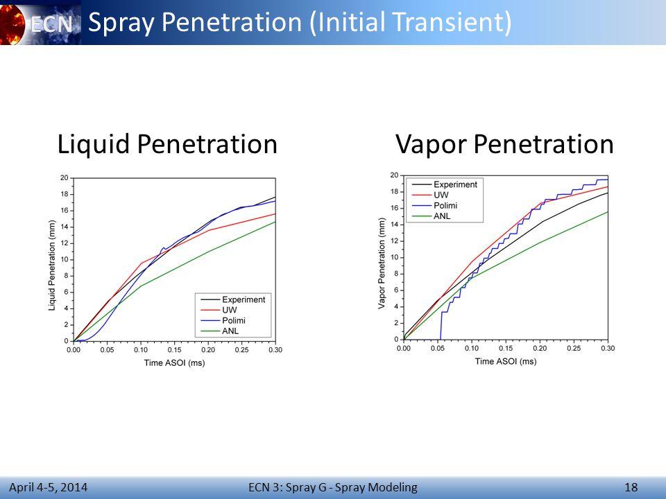ECN 3: Spray G - Spray Modeling 18 April 4-5, 2014 Spray Penetration (Initial Transient) Liquid PenetrationVapor Penetration