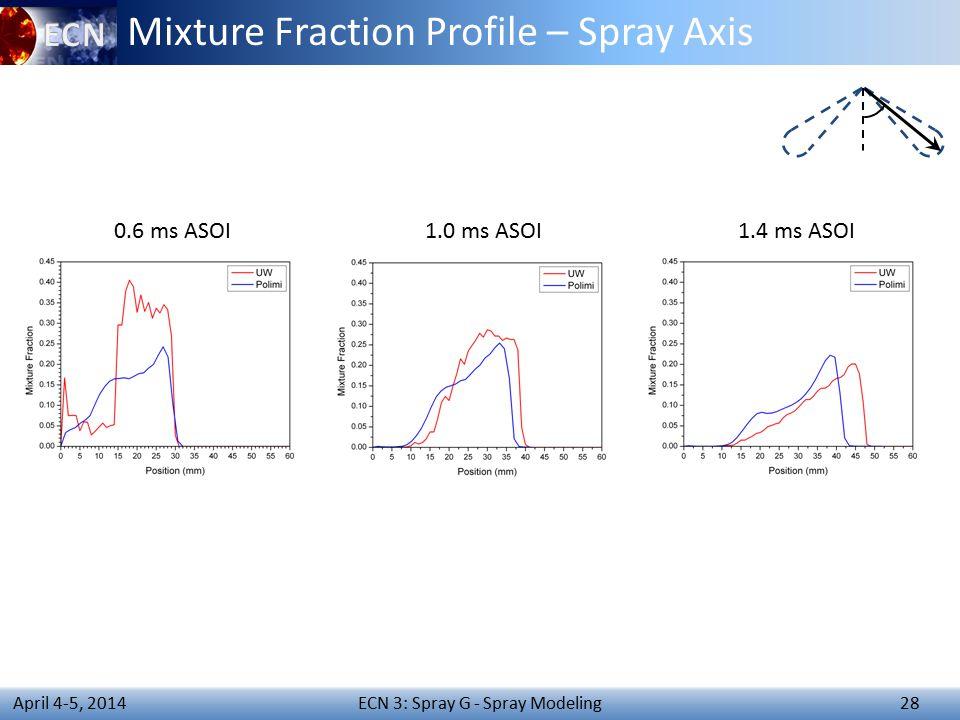 ECN 3: Spray G - Spray Modeling 28 April 4-5, 2014 Mixture Fraction Profile – Spray Axis 0.6 ms ASOI1.0 ms ASOI1.4 ms ASOI