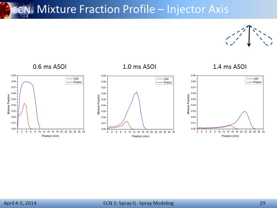 ECN 3: Spray G - Spray Modeling 29 April 4-5, 2014 Mixture Fraction Profile – Injector Axis 0.6 ms ASOI1.0 ms ASOI1.4 ms ASOI