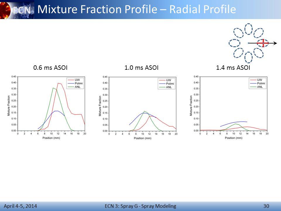ECN 3: Spray G - Spray Modeling 30 April 4-5, 2014 Mixture Fraction Profile – Radial Profile 0.6 ms ASOI1.0 ms ASOI1.4 ms ASOI