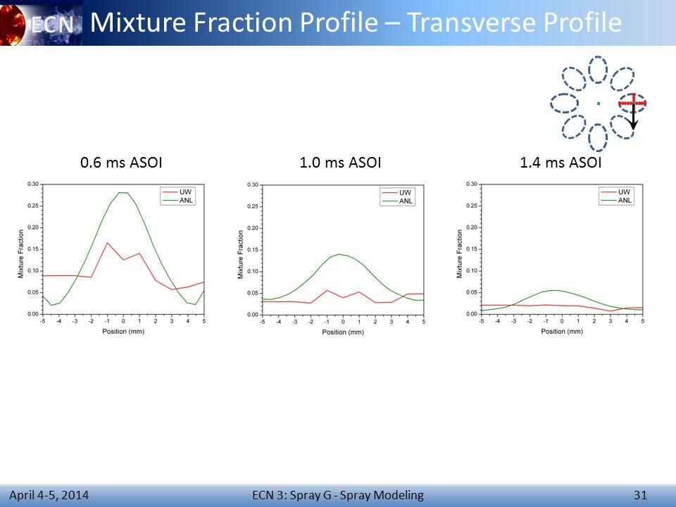 ECN 3: Spray G - Spray Modeling 31 April 4-5, 2014 Mixture Fraction Profile – Transverse Profile 0.6 ms ASOI1.0 ms ASOI1.4 ms ASOI