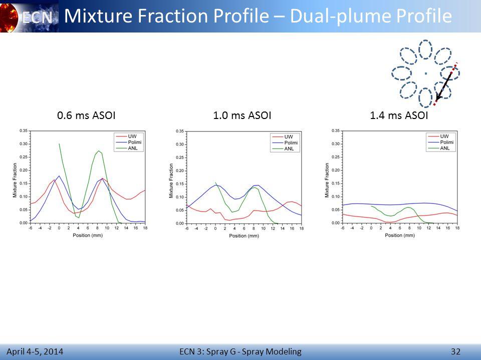 ECN 3: Spray G - Spray Modeling 32 April 4-5, 2014 Mixture Fraction Profile – Dual-plume Profile 0.6 ms ASOI1.0 ms ASOI1.4 ms ASOI