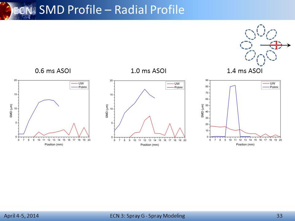 ECN 3: Spray G - Spray Modeling 33 April 4-5, 2014 SMD Profile – Radial Profile 0.6 ms ASOI1.0 ms ASOI1.4 ms ASOI
