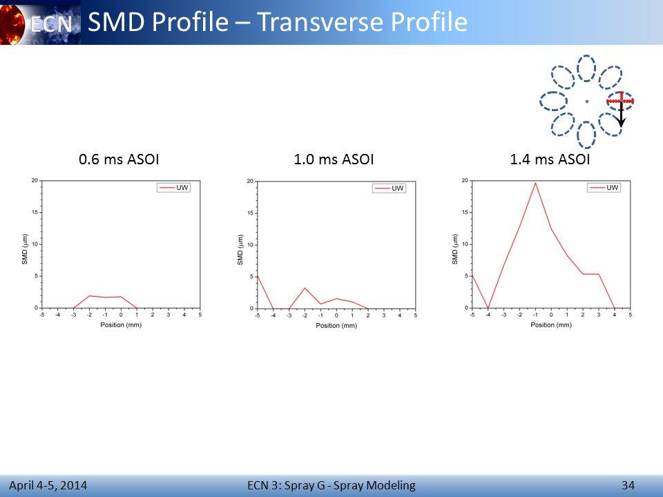 ECN 3: Spray G - Spray Modeling 34 April 4-5, 2014 SMD Profile – Transverse Profile 0.6 ms ASOI1.0 ms ASOI1.4 ms ASOI