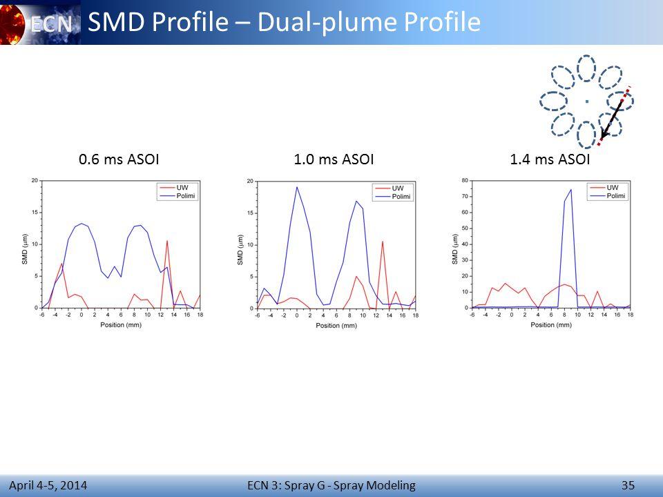 ECN 3: Spray G - Spray Modeling 35 April 4-5, 2014 SMD Profile – Dual-plume Profile 0.6 ms ASOI1.0 ms ASOI1.4 ms ASOI