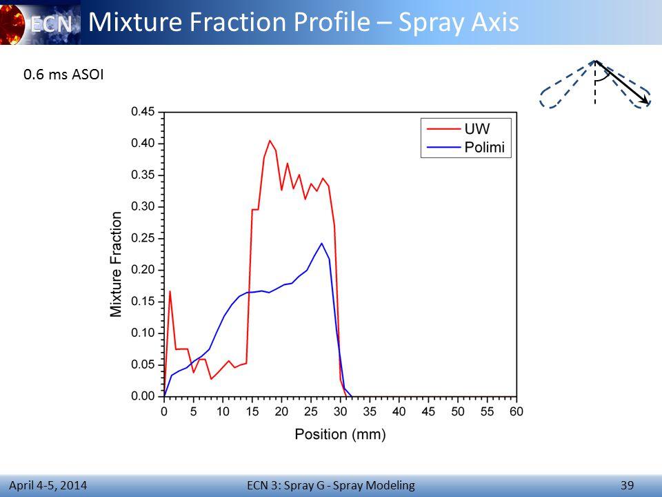 ECN 3: Spray G - Spray Modeling 39 April 4-5, 2014 Mixture Fraction Profile – Spray Axis 0.6 ms ASOI