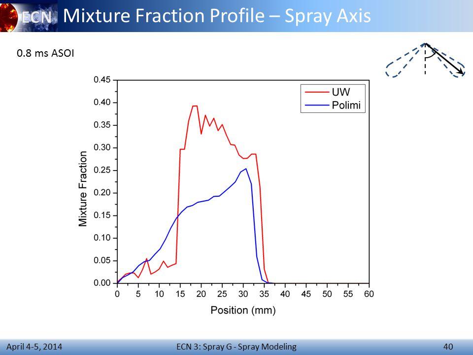 ECN 3: Spray G - Spray Modeling 40 April 4-5, 2014 Mixture Fraction Profile – Spray Axis 0.8 ms ASOI