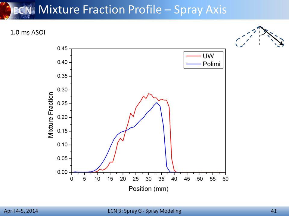 ECN 3: Spray G - Spray Modeling 41 April 4-5, 2014 Mixture Fraction Profile – Spray Axis 1.0 ms ASOI