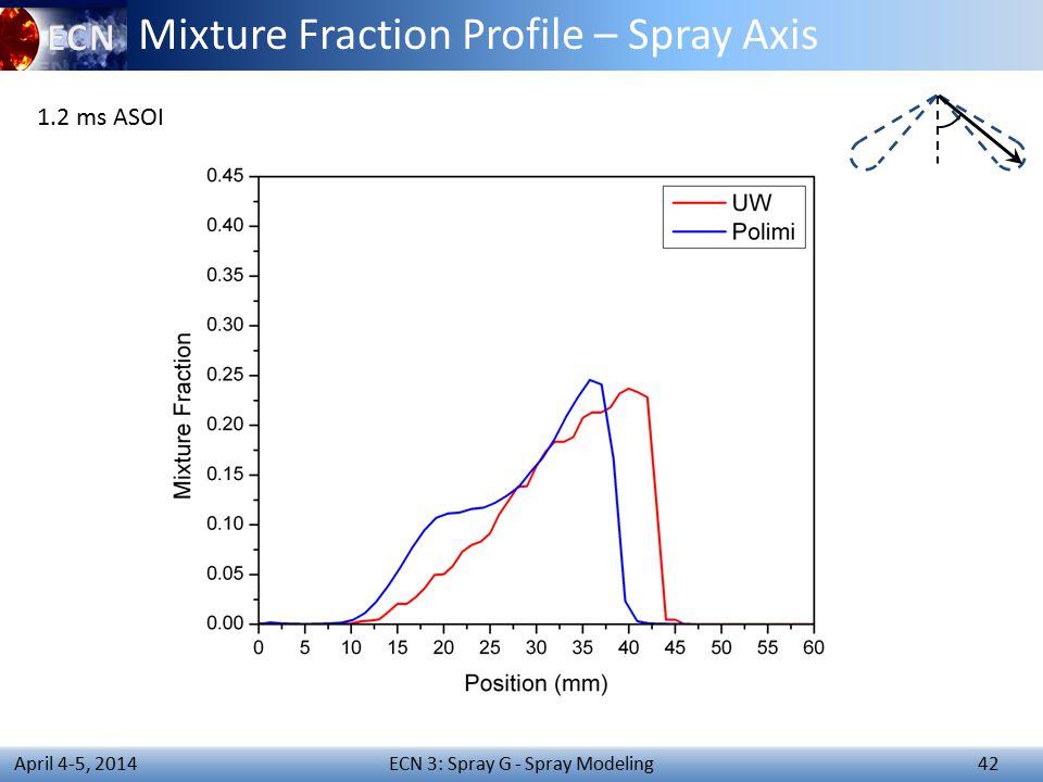 ECN 3: Spray G - Spray Modeling 42 April 4-5, 2014 Mixture Fraction Profile – Spray Axis 1.2 ms ASOI