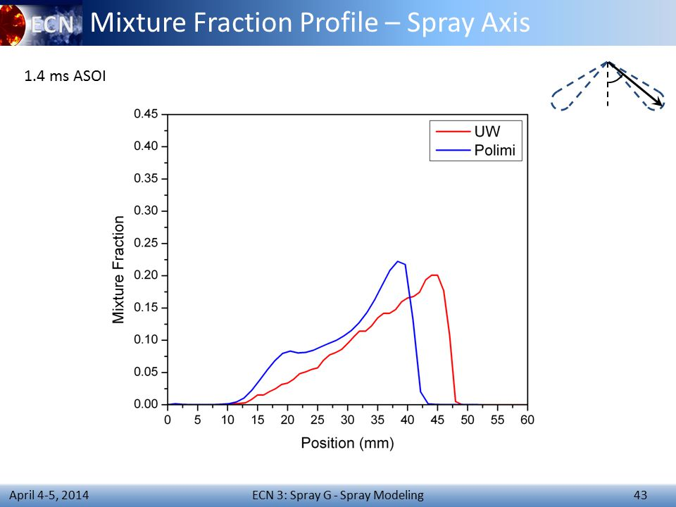 ECN 3: Spray G - Spray Modeling 43 April 4-5, 2014 Mixture Fraction Profile – Spray Axis 1.4 ms ASOI