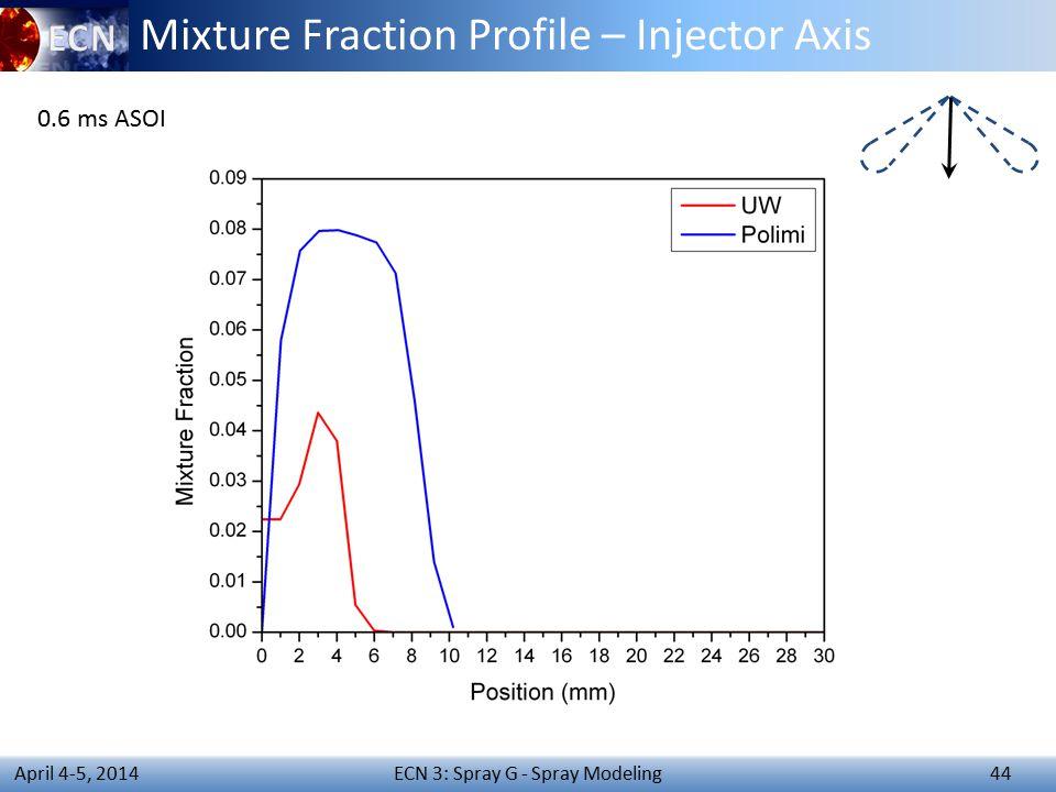ECN 3: Spray G - Spray Modeling 44 April 4-5, 2014 Mixture Fraction Profile – Injector Axis 0.6 ms ASOI