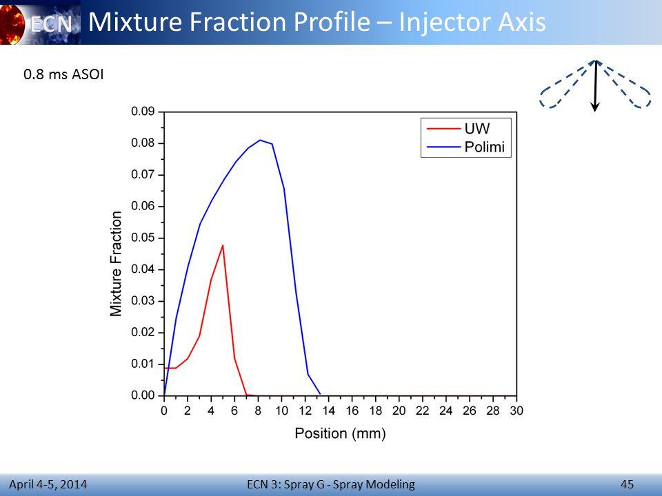 ECN 3: Spray G - Spray Modeling 45 April 4-5, 2014 Mixture Fraction Profile – Injector Axis 0.8 ms ASOI
