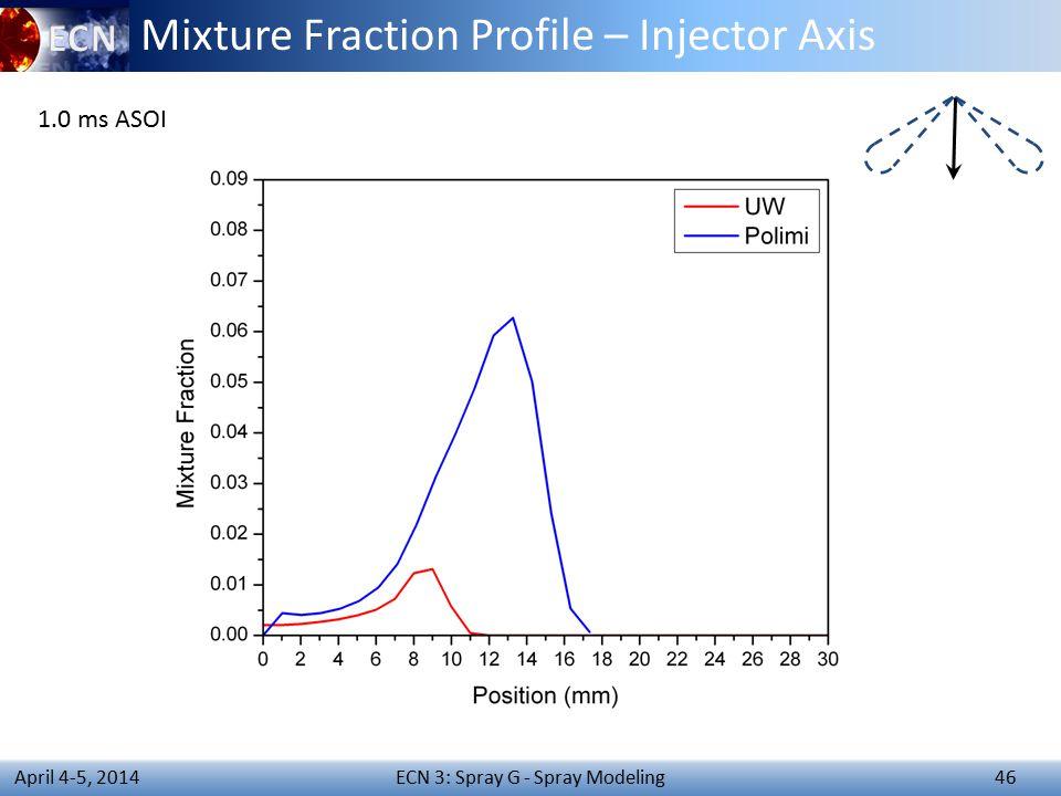 ECN 3: Spray G - Spray Modeling 46 April 4-5, 2014 Mixture Fraction Profile – Injector Axis 1.0 ms ASOI