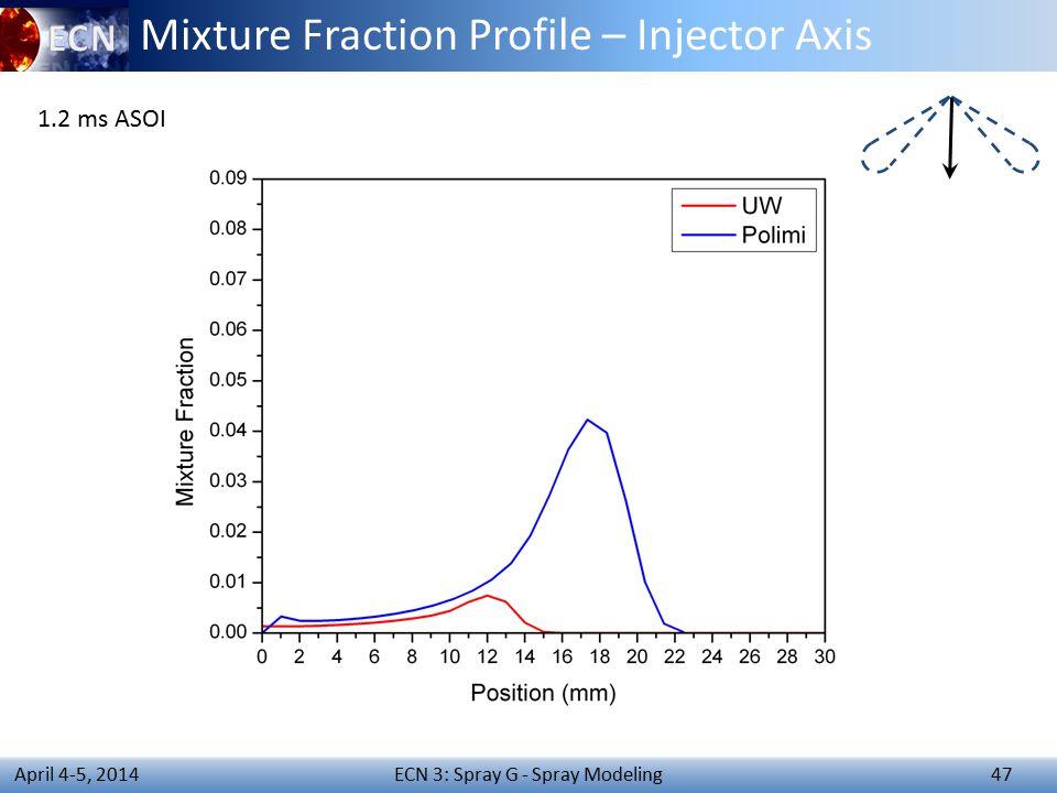 ECN 3: Spray G - Spray Modeling 47 April 4-5, 2014 Mixture Fraction Profile – Injector Axis 1.2 ms ASOI