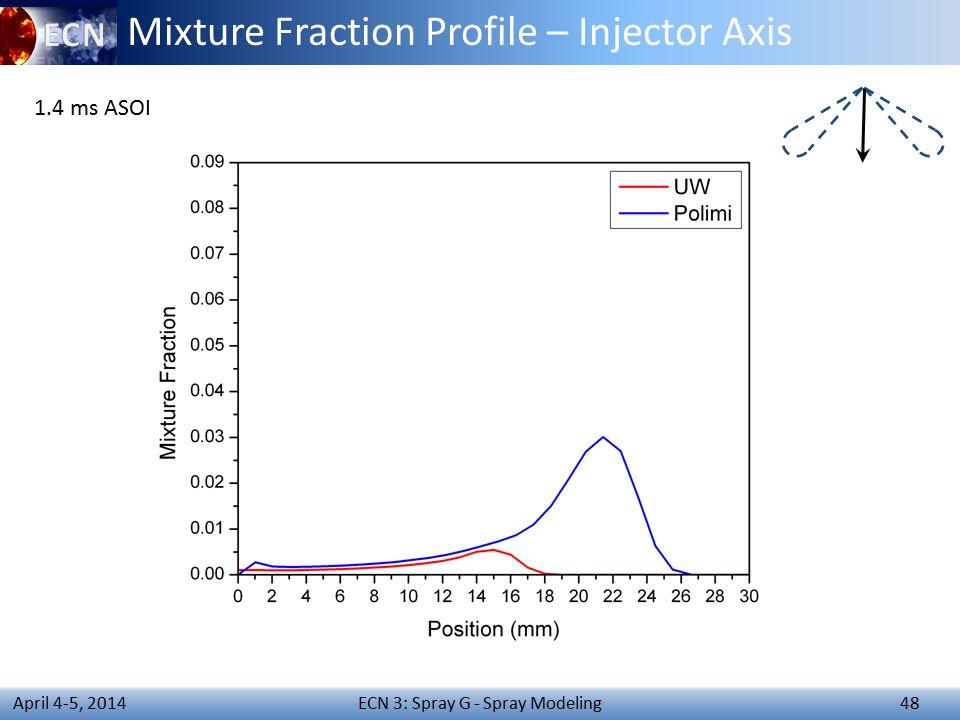 ECN 3: Spray G - Spray Modeling 48 April 4-5, 2014 Mixture Fraction Profile – Injector Axis 1.4 ms ASOI