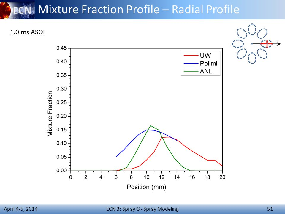 ECN 3: Spray G - Spray Modeling 51 April 4-5, 2014 Mixture Fraction Profile – Radial Profile 1.0 ms ASOI