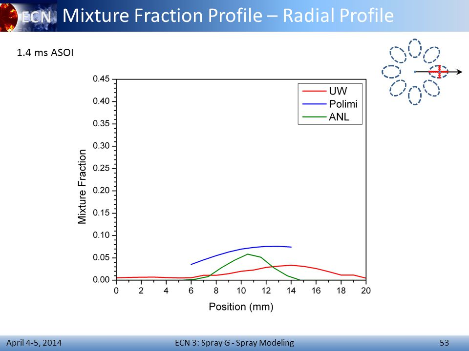 ECN 3: Spray G - Spray Modeling 53 April 4-5, 2014 Mixture Fraction Profile – Radial Profile 1.4 ms ASOI