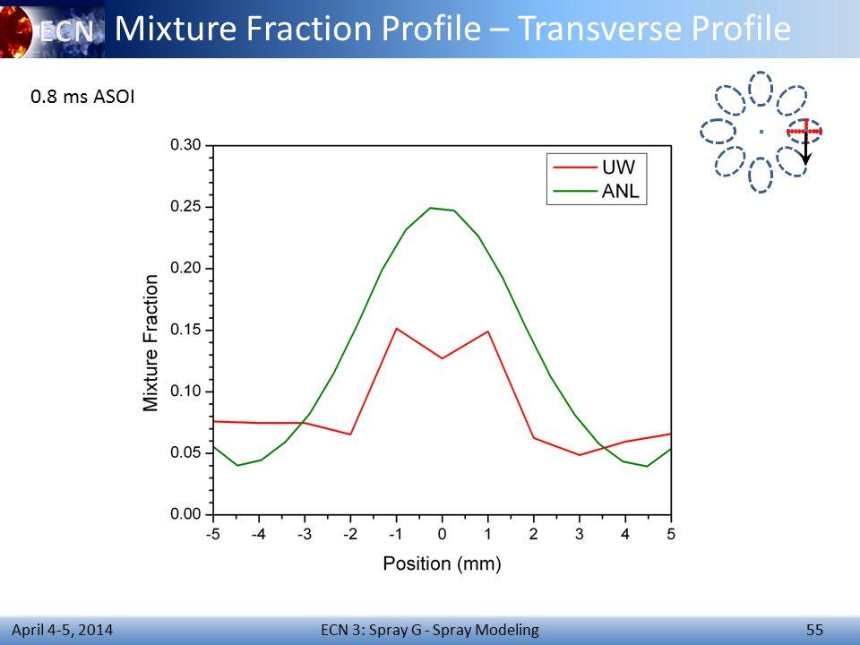 ECN 3: Spray G - Spray Modeling 55 April 4-5, 2014 Mixture Fraction Profile – Transverse Profile 0.8 ms ASOI