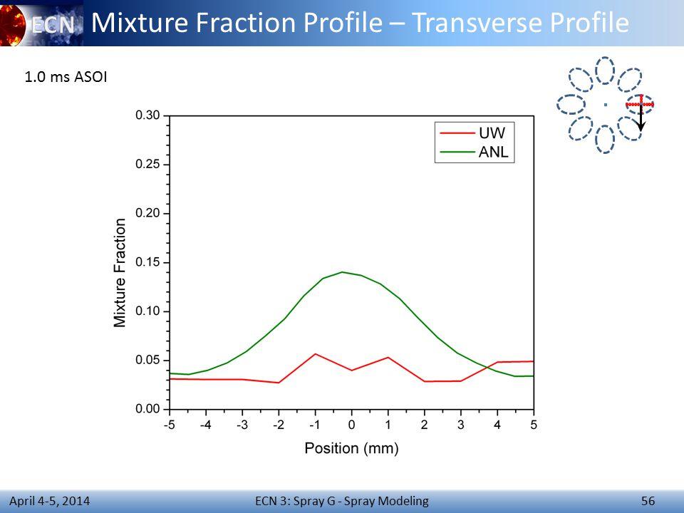 ECN 3: Spray G - Spray Modeling 56 April 4-5, 2014 Mixture Fraction Profile – Transverse Profile 1.0 ms ASOI