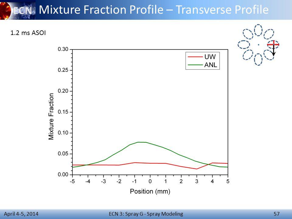 ECN 3: Spray G - Spray Modeling 57 April 4-5, 2014 Mixture Fraction Profile – Transverse Profile 1.2 ms ASOI