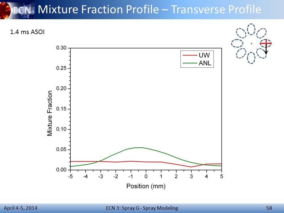 ECN 3: Spray G - Spray Modeling 58 April 4-5, 2014 Mixture Fraction Profile – Transverse Profile 1.4 ms ASOI