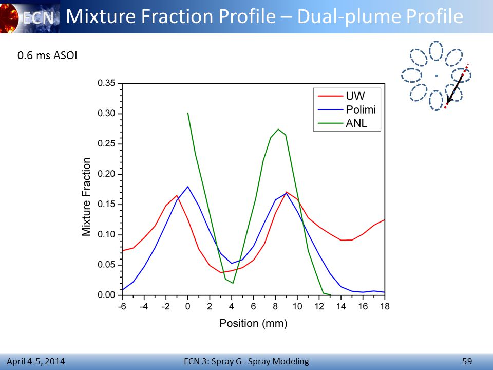 ECN 3: Spray G - Spray Modeling 59 April 4-5, 2014 Mixture Fraction Profile – Dual-plume Profile 0.6 ms ASOI