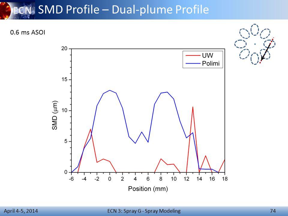 ECN 3: Spray G - Spray Modeling 74 April 4-5, 2014 SMD Profile – Dual-plume Profile 0.6 ms ASOI